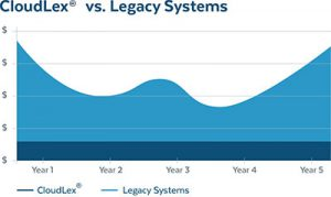 Cloudlex vs legacy system