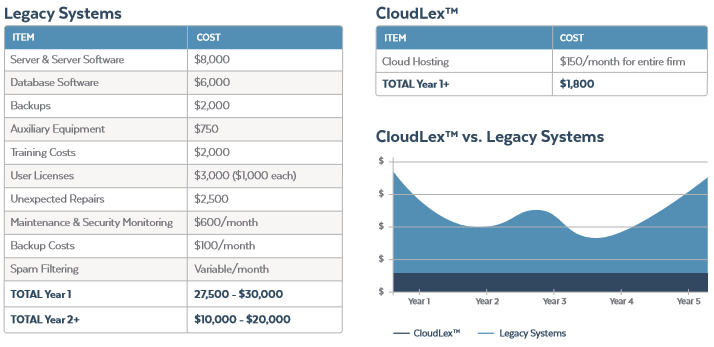 CloudLex vs. Legal Systems